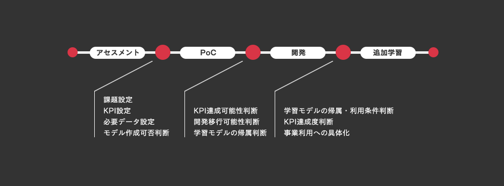 アセスメント->PC->開発->追加学習